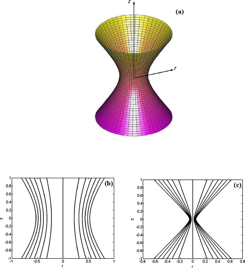 hight resolution of color online a sketch of a small venturi tube b the longitudinal cross download scientific diagram