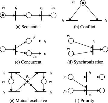 Petri net primitives to represent system features