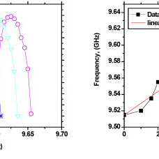(I-V) characteristic curves of Gunn diode, plotted after