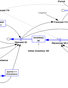 Flow diagram of the inventory system under study also download rh researchgate