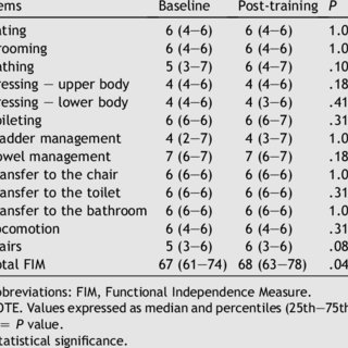 (PDF) Effects of a training program based on the