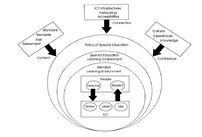 Model For Special Education. pdf an investigation of