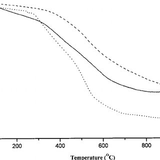 UV-Vis spectra of 4-nitrophenol reduction with Au/CPSQ