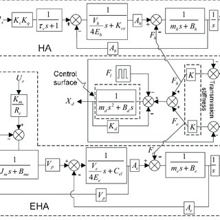 Block diagram of automatic parking control system