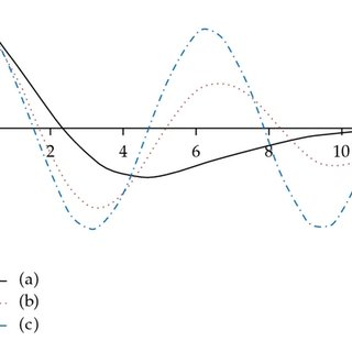 (PDF) The Use of Cubic Splines in the Numerical Solution