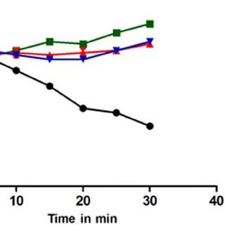 Flow chart of Virtual screening, pharmacophore-based