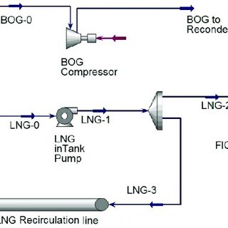 LNG regasification terminal process model considered for