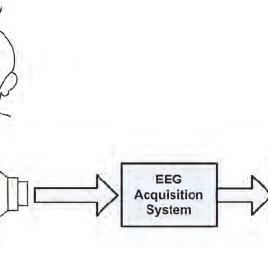 EEG signal for voluntary eye blinking condition . The