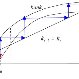 (PDF) Threshold Effect and Financial Intermediation in