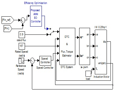 The Simulink block diagram of the proposed LM SVPWM-DTC