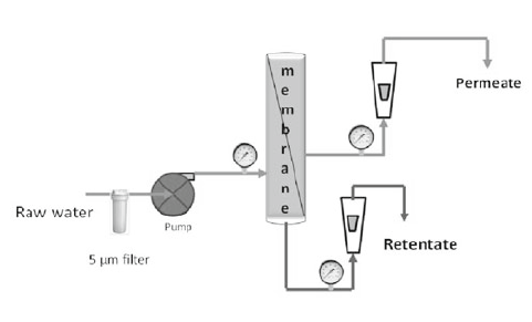 Reverse Osmosis (RO) based pilot scale unit for wastewater