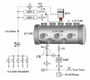 Schematic diagram of flowcontrol system: RVC – Regulated
