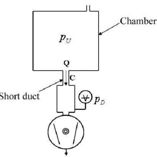 Schematic diagram of flow-control system: RVC