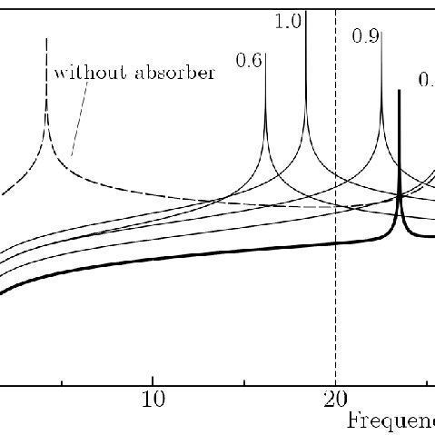 Kinetic energy of the cantilever beam: without any