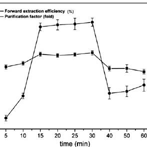 Effect of water content ( W o ) on the forward extraction