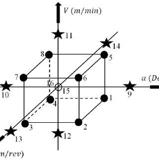 (PDF) Identification of Material Constitutive Law