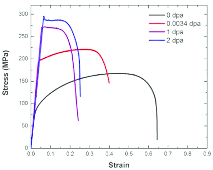 Engineering stress-strain curves of irradiated MG-copper