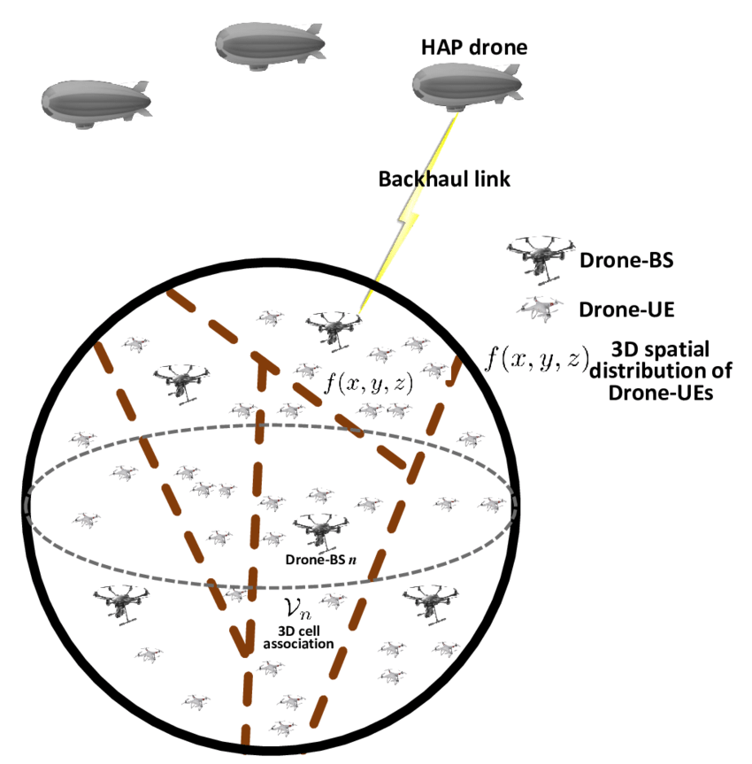 The proposed 3D wireless network with drone-BSs, drone-UEs