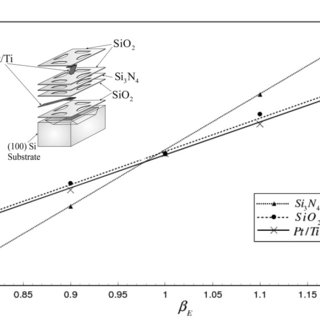 Effect of the variation of the coefficient of thermal