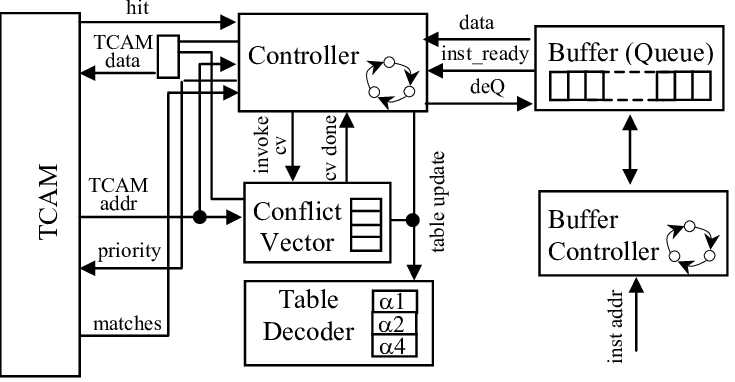 Block diagram of hardware implementation of the one-shot