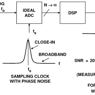 (PDF) Converting Oscillator Phase Noise to Time Jitter