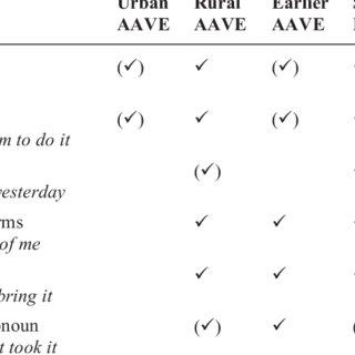 (PDF) The grammar of urban African American Vernacular English