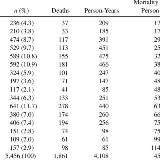 (PDF) Prognostic Stratification of Older Persons Based on