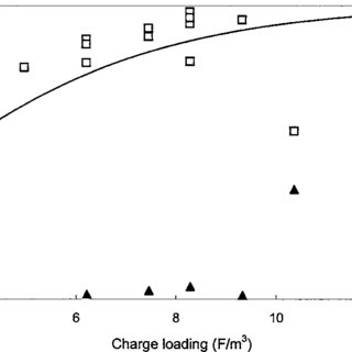 Design and scale-up procedure for electrocoagulation