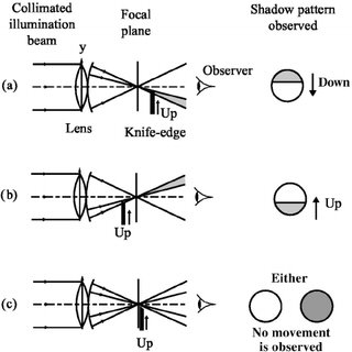 Knife edge testing of a lens with spherical aberration