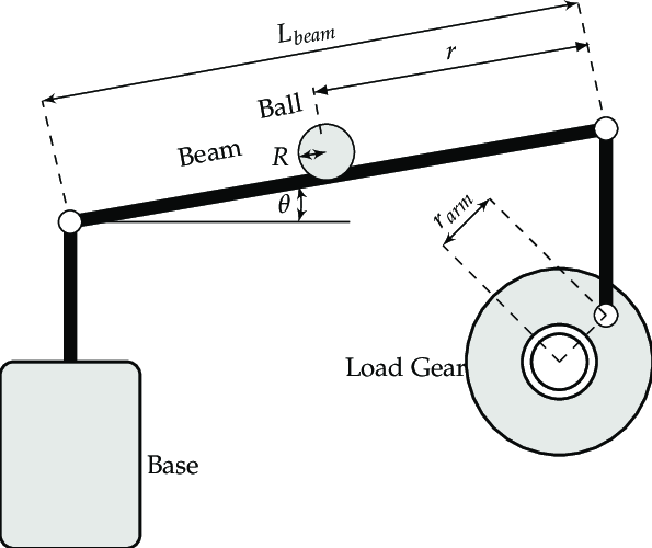 Schematic representation of the ball and beam dynamical