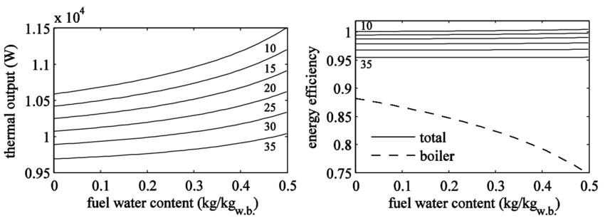 Energy efficiency: a) thermal output to return flow