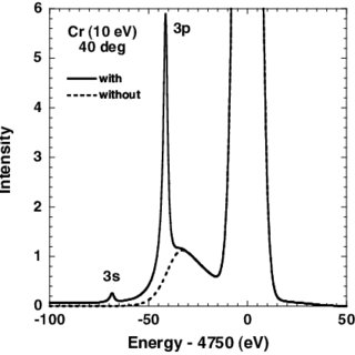 Intensity vs photon energy for calculation of scattering