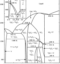 equilibrium diagram of the v c system constructed taking into account atomic ordering of the nonstoichiometric cubic [ 850 x 1005 Pixel ]