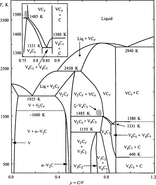 small resolution of equilibrium diagram of the v c system constructed taking into account atomic ordering of the nonstoichiometric cubic