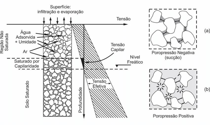Figura 3.17. Distribuição da poropressão no solo, em