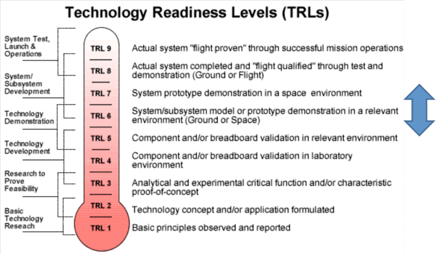 TRL scale with blue arrow indicating levels wherein SOV flights are... | Download Scientific Diagram