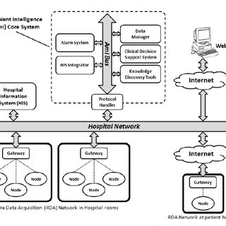 (PDF) Ambient Intelligence for Monitoring and Research in