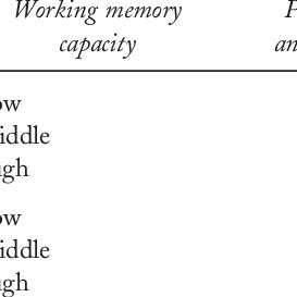 Examples of the cognitive load task: (a) low cognitive