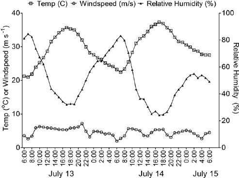 Results of hourly temperature, relative humidity, and wind