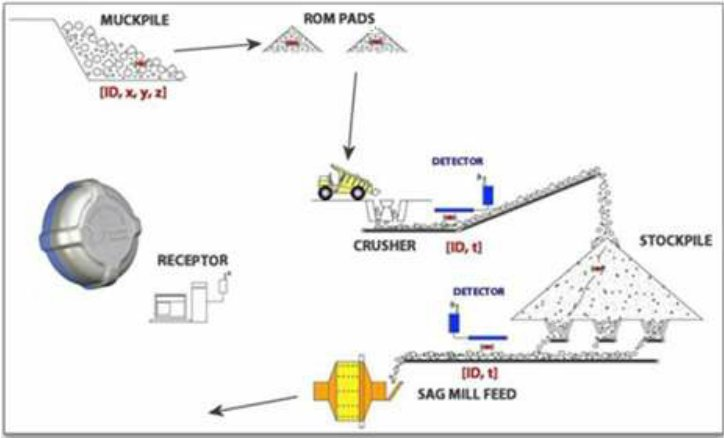 Schematic of RFID tag-based material tracking system