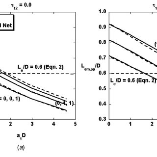 (PDF) Definition and Evaluation of Mean Beam Lengths for