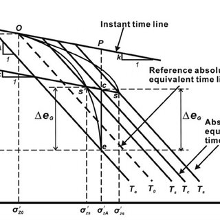 (PDF) Large-strain elastic viscoplastic consolidation