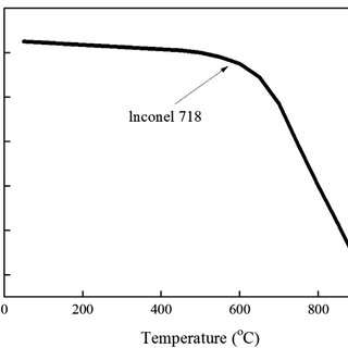 Thermal conductivity and specific heat of AISI 1045 steel