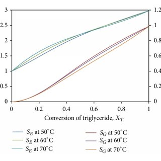Selectivity of methyl ester at various temperatures and