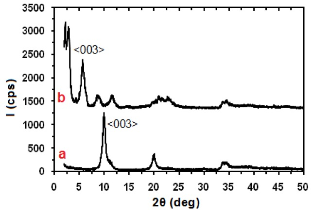 X-ray diffraction (XRD) pattern of (a) pristine Zn3Al
