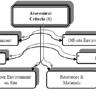 GBI certification process flowchart (Adopted from GBI