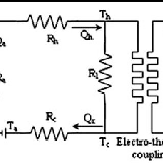 (PDF) A Four-Quadrant Operation Diagram for Thermoelectric