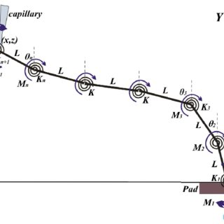 (PDF) Variable-Length Link-Spring Model of Wire-Bonding