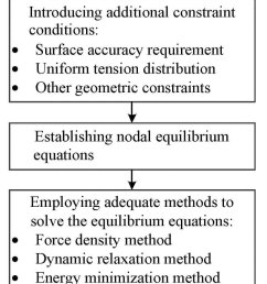 block diagram of the conventional mesh design method [ 850 x 2167 Pixel ]
