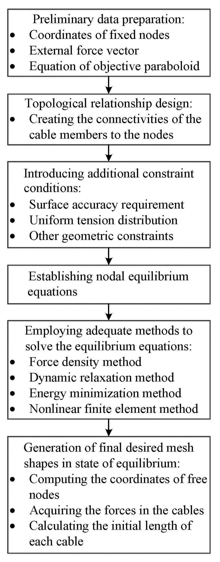 medium resolution of block diagram of the conventional mesh design method